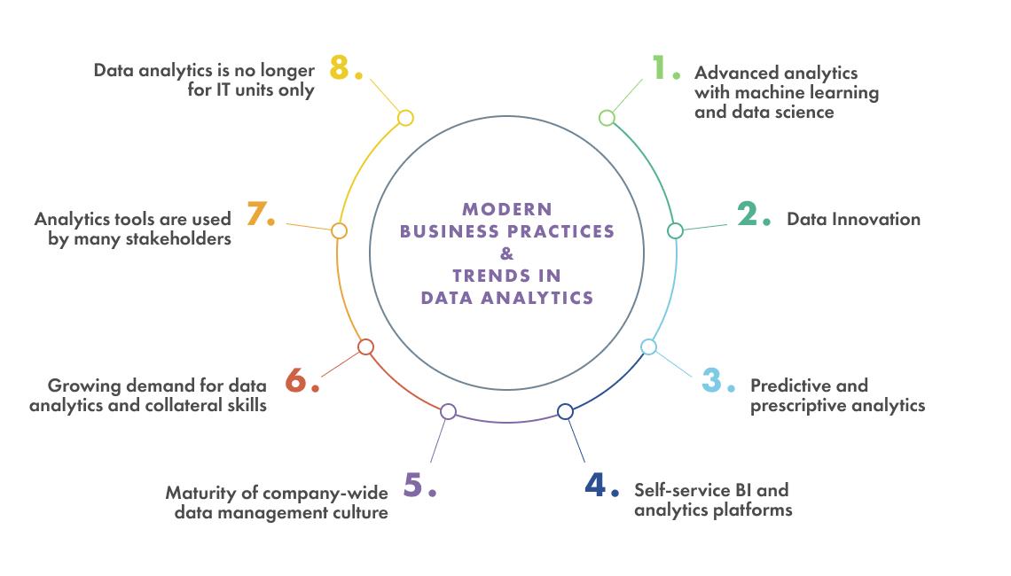 Data Management &Analytics