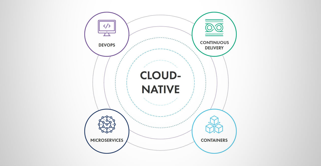 Transforming Organizations with Cloud-Native Development