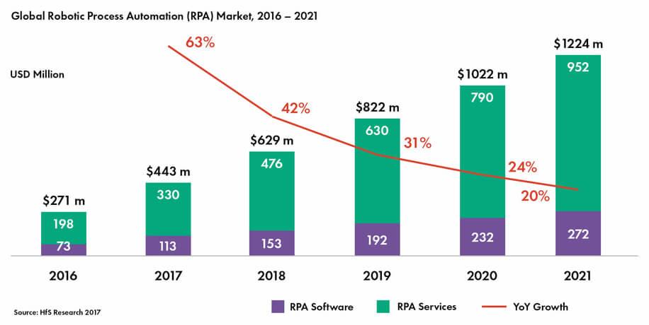 Global Robotic process automation (RPA) Market, 2016-2021