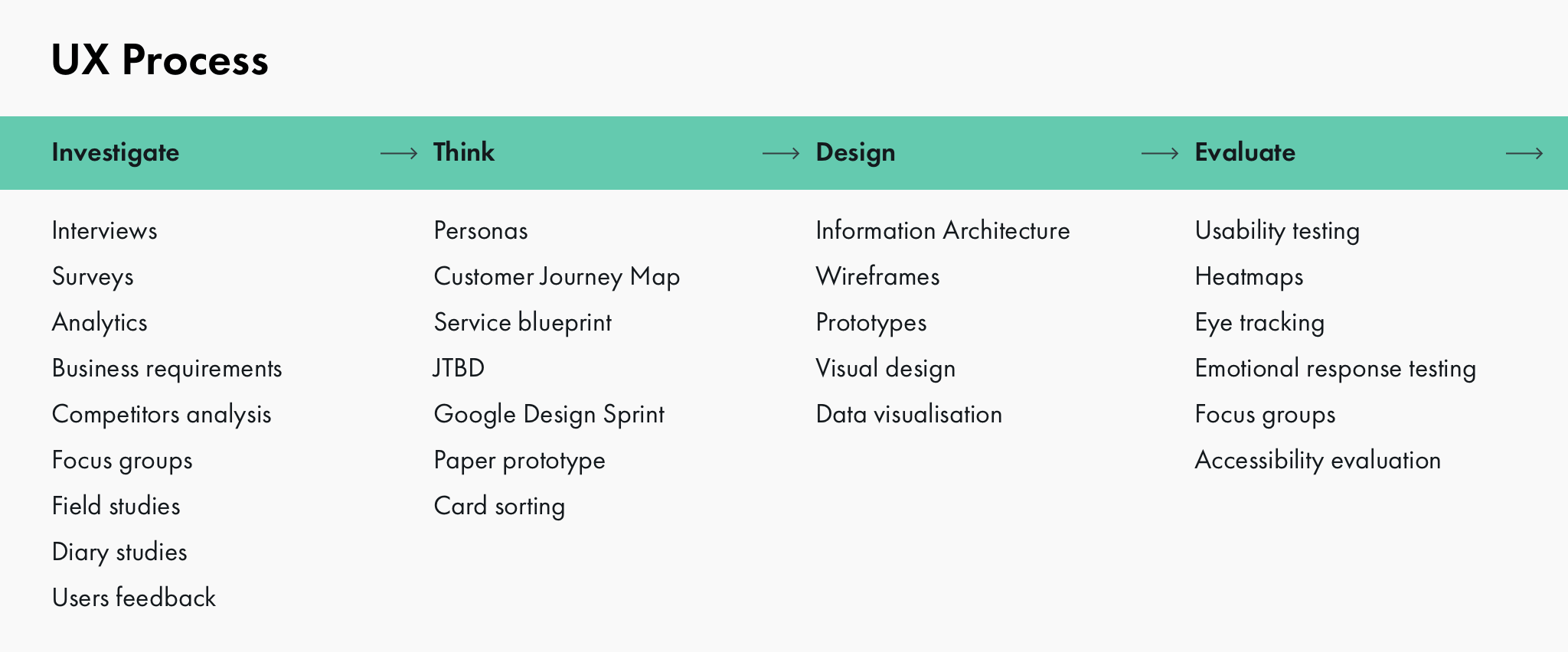 A wild mix of tools, techniques, artifacts, and methodologies for UX prototyping