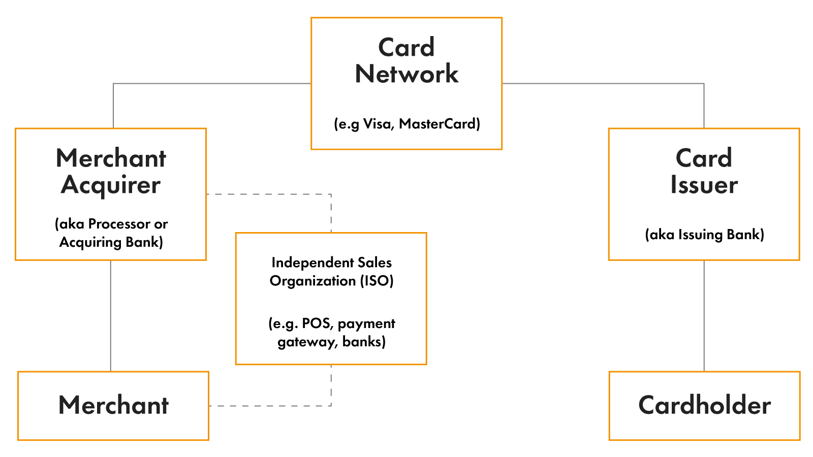 How Payment Ecosystem Works Schema