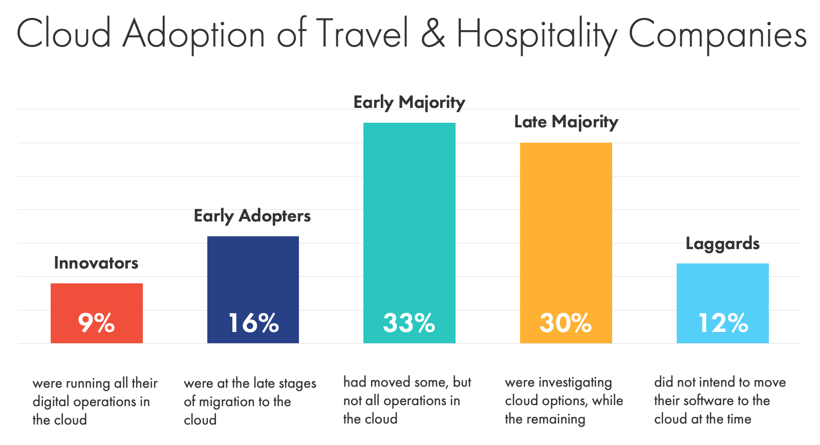 Cloud Adoption Levels of Travel & Hospitality Companies