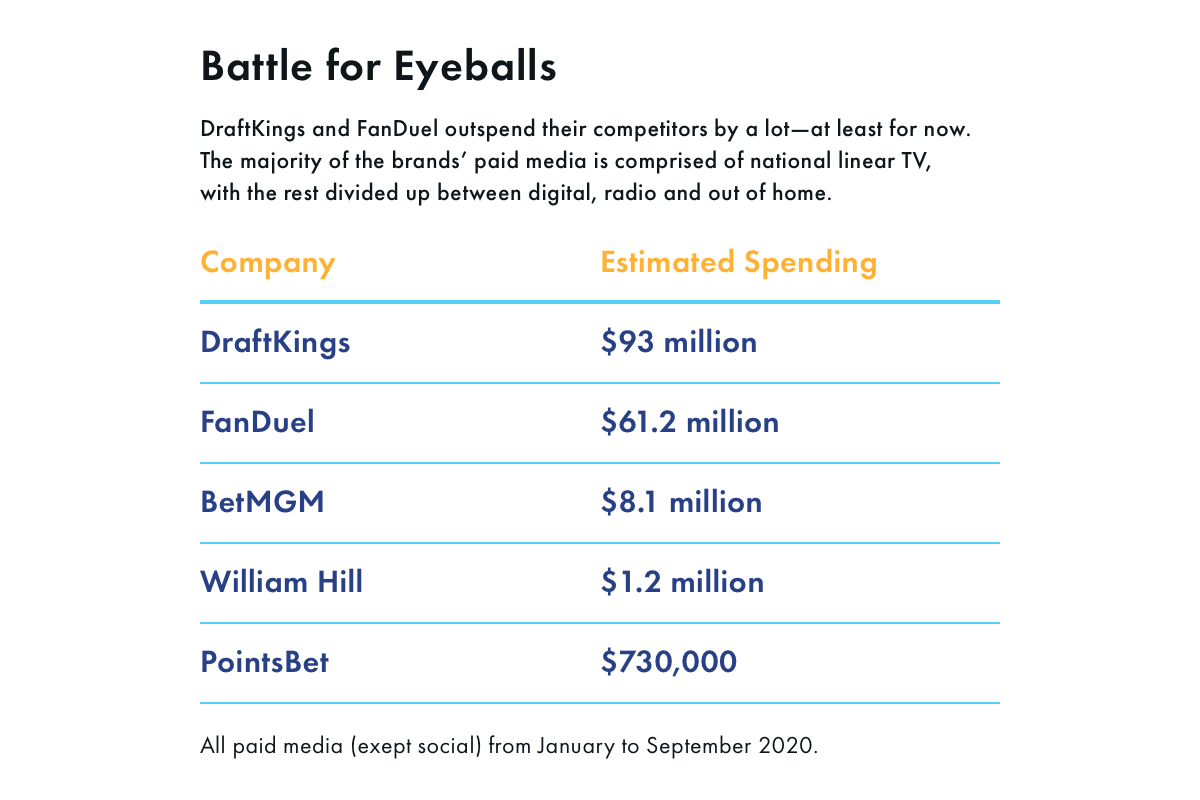 Battle for Eyeballs