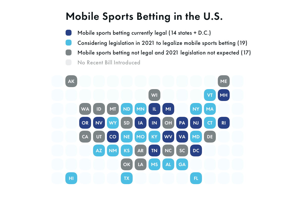 Mobile Sports Betting in the U.S.