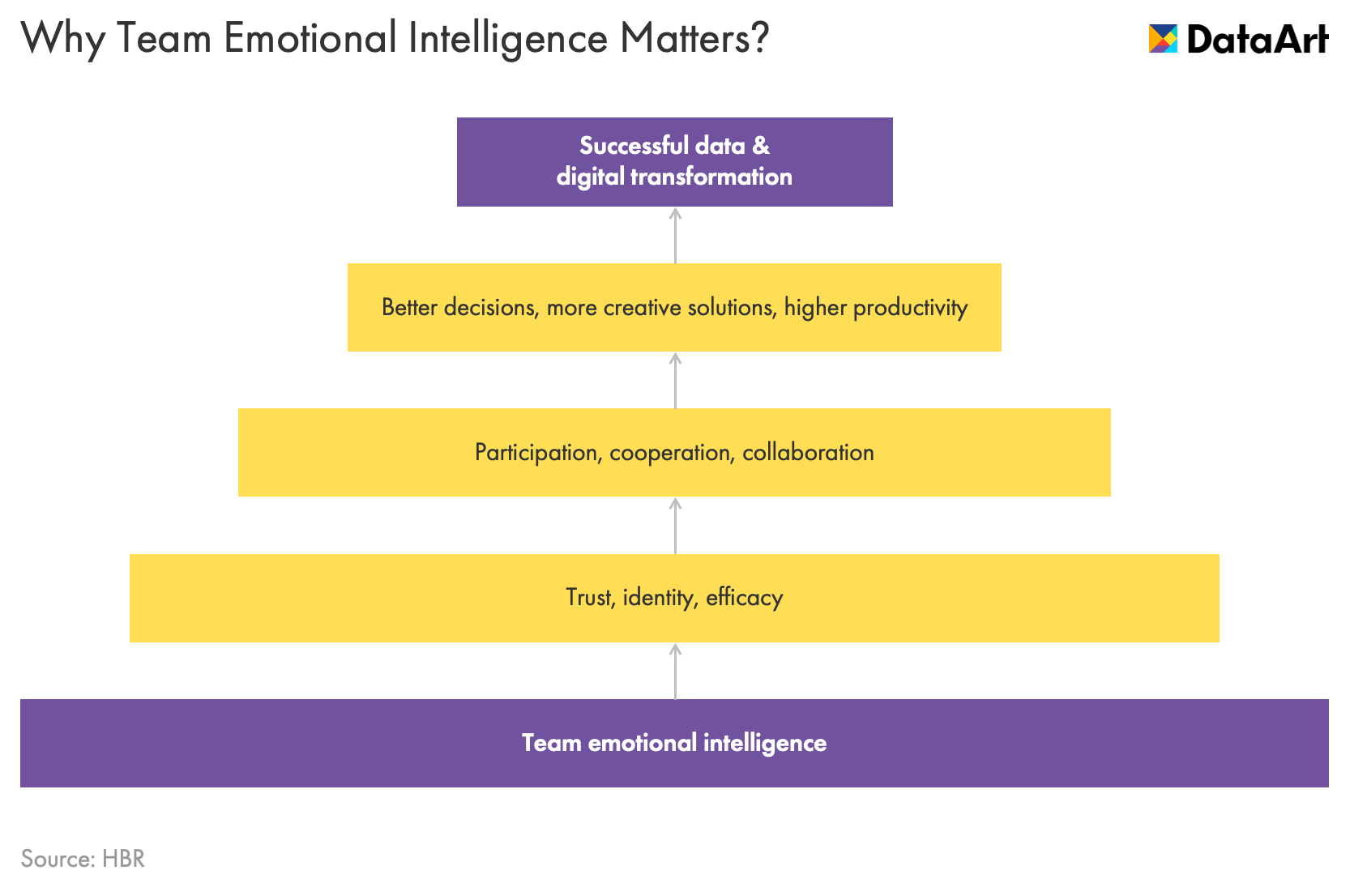 Why Team Emotional Intelligence Matters