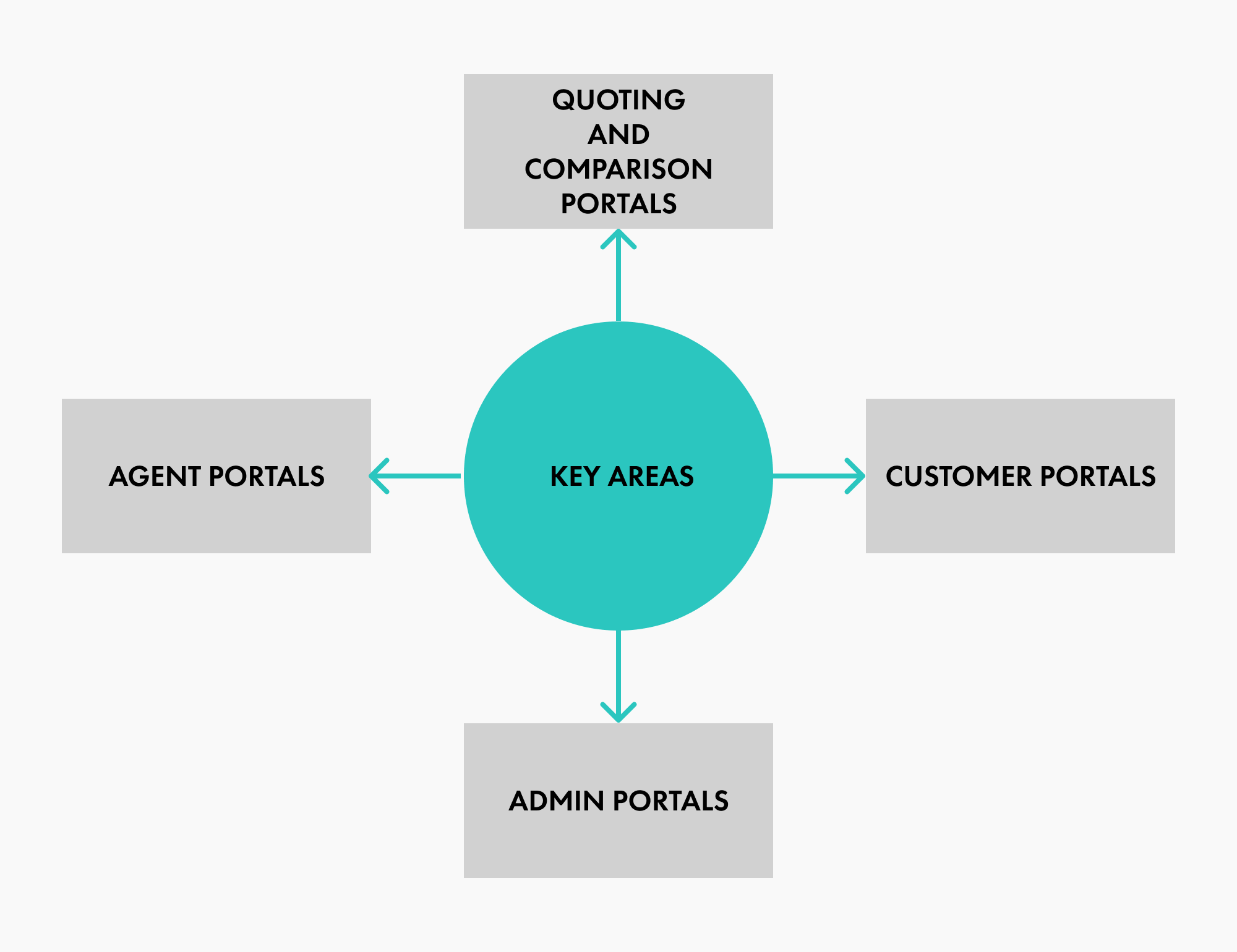 UI Roadmap